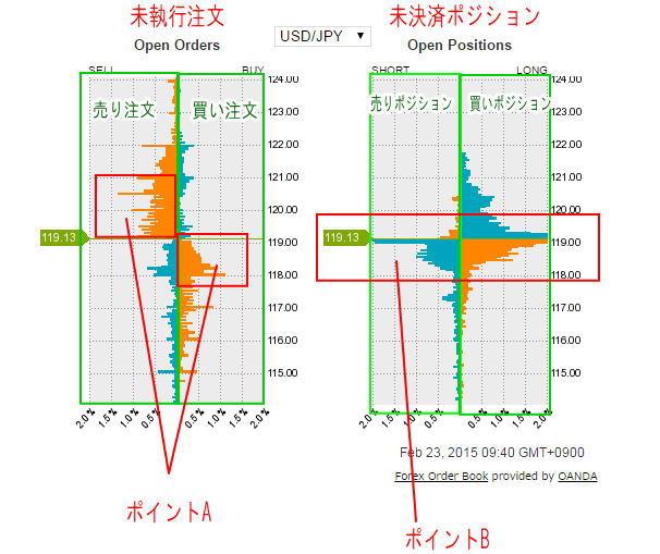 トレーダーのポジション状況を見れるグラフ