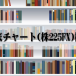 評判の天底チャート株225FX検証