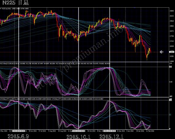 株式取引や日経225先物取引やFX取引に役立つ相場の底と天井をサインでおしえるチャートシステム